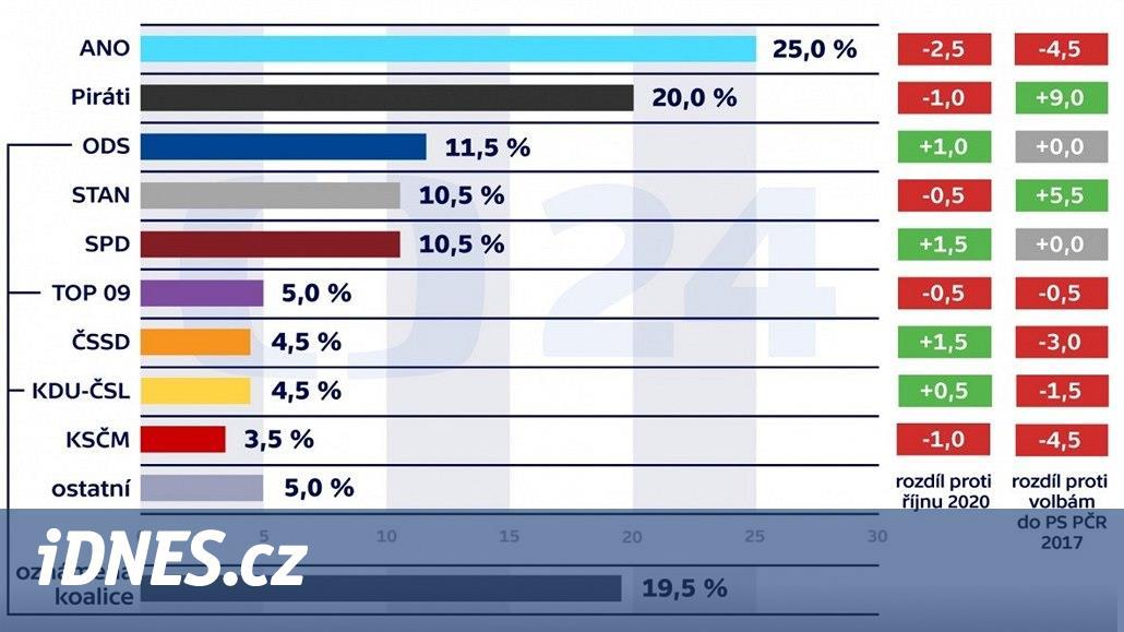 Volby by vyhrálo ANO před Piráty, Fiala průzkum označil za své vítězství